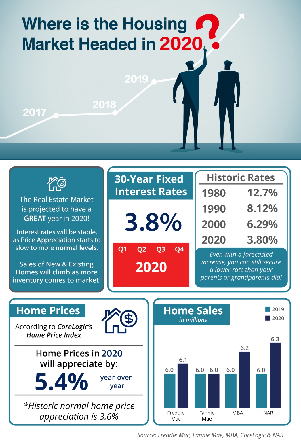 Where is the Housing Market Headed in 2020? [INFOGRAPHIC] | MyKCM